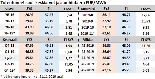 Spot- ja Suomen aluehintakehitys sekä  FI-SYS (HEL-SYS) aluehintaeron   vuosi-, kvartaali-, kuukausi- ja viikkokeskiarvot.