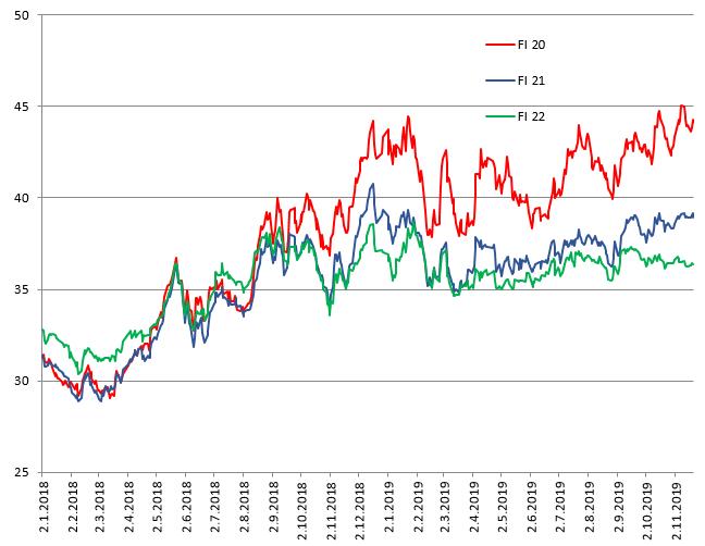 Tukkumarkkinoiden johdannaishintakehitys Suomen hinta-alueen (SYS+SYHEL) vuosituotteille 2020-2022. Data: SKM Syspower.
