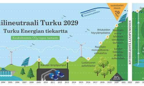 Turku Energian tiekartta hiilineutraaliin Turkuun 2029 mennessä.