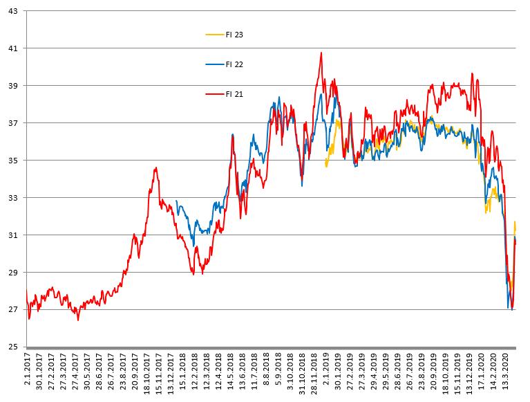 Diagrammi, viivakaavio tukkumarkkinoiden johdannaishintakehityksestä.