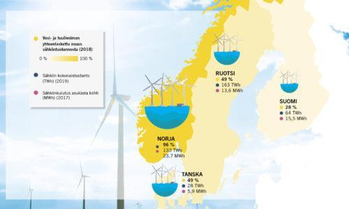 Pohjois-Euroopan kartta, johon on merkattu vesi- ja tuulivoiman osuudet sähköntuotannosta. Piirroskuva.