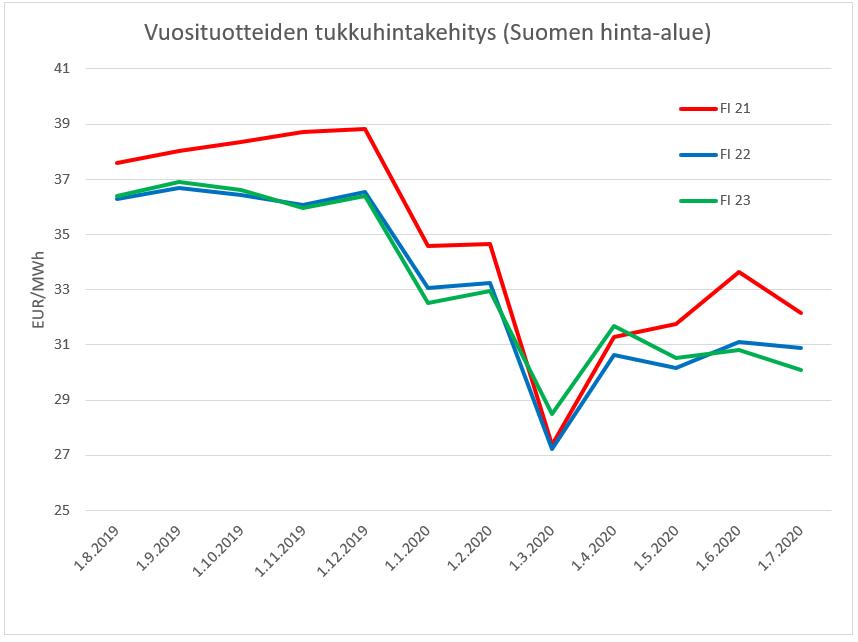 Tukkumarkkinoiden johdannaishintakehitys Suomen hinta-alueen (SYS+SYHEL) vuosituotteille 2021–2023. Kuukauden viimeisen päivän päätöshinnat edellisen 12 kuukauden ajalta. Data: SKM Syspower.