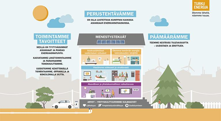 Turku Energian strategia selitettynä talopiirroksen ympärillä.