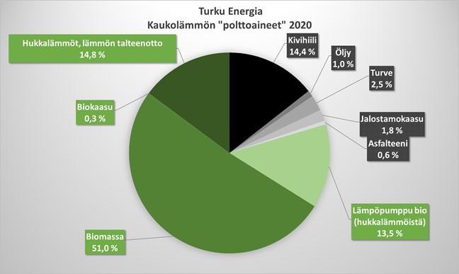 Kaukolämmön polttoaineet 2020