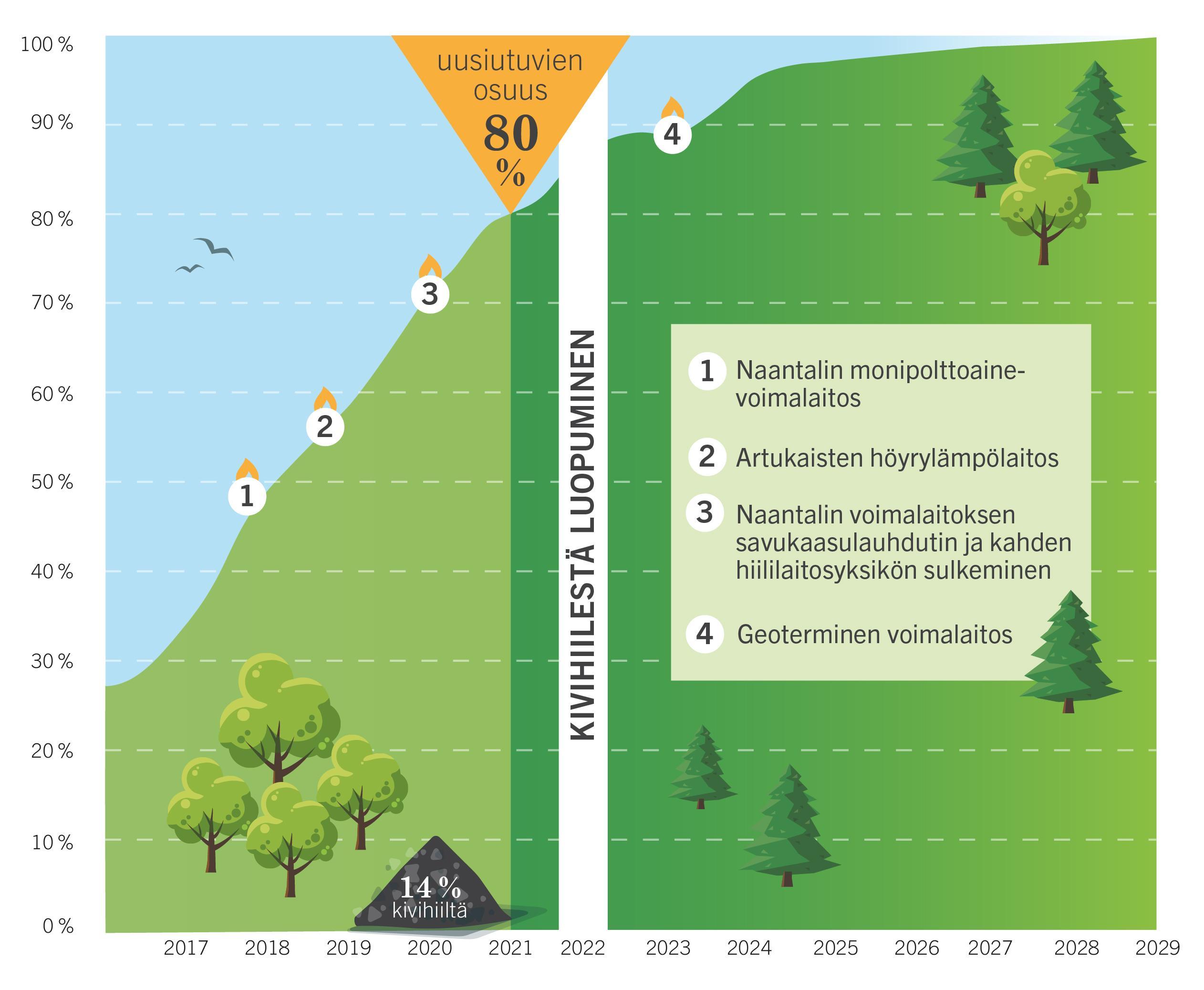 Turku Energian uusiutuvien osuus kaukolämmössä vuosina 2017-2029 graafissa kuvattuna.